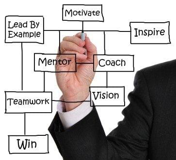Training Coaching & Mentoring