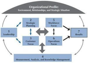 Training Malcolm Baldrige Criteria For Performance Excellence