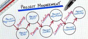 Training It Project Management